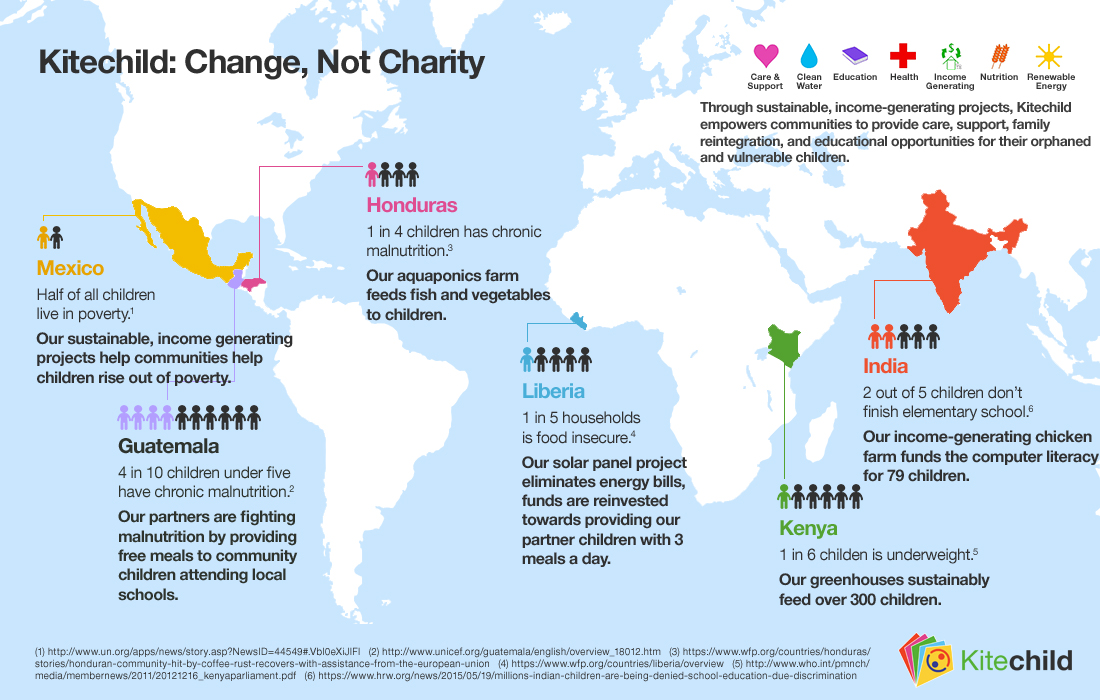 kitechild_infographic_changenotcharity_09242015
