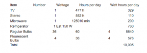 Our energy use calculations
